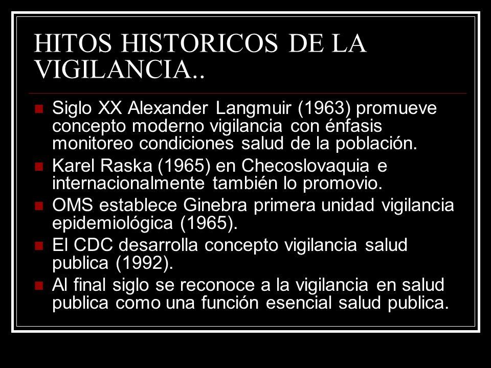 HITOS HISTORICOS DE LA VIGILANCIA.. Siglo XX Alexander Langmuir (1963) promueve concepto moderno vigilancia con énfasis monitoreo condiciones salud de