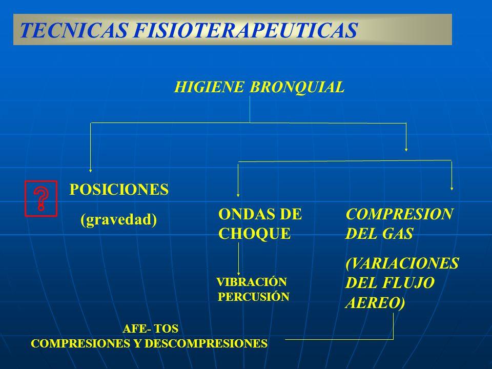 HIGIENE BRONQUIAL COMPRESION DEL GAS (VARIACIONES DEL FLUJO AEREO) ONDAS DE CHOQUE POSICIONES (gravedad) VIBRACIÓN PERCUSIÓN AFE- TOS COMPRESIONES Y D