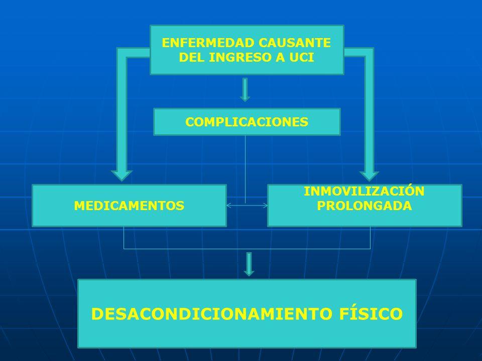 ENFERMEDAD CAUSANTE DEL INGRESO A UCI COMPLICACIONES MEDICAMENTOS INMOVILIZACIÓN PROLONGADA DESACONDICIONAMIENTO FÍSICO
