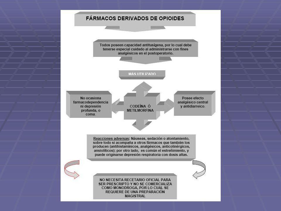 CODEINA Se consiguen en muchas presentaciones orales: soluciones, tabletas, capsulas y suspensiones.