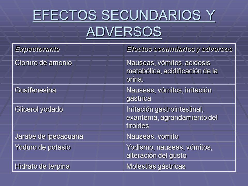 EFECTOS SECUNDARIOS Y ADVERSOS Expectorante Efectos secundarios y adversos Cloruro de amonio Nauseas, vómitos, acidosis metabólica, acidificación de l