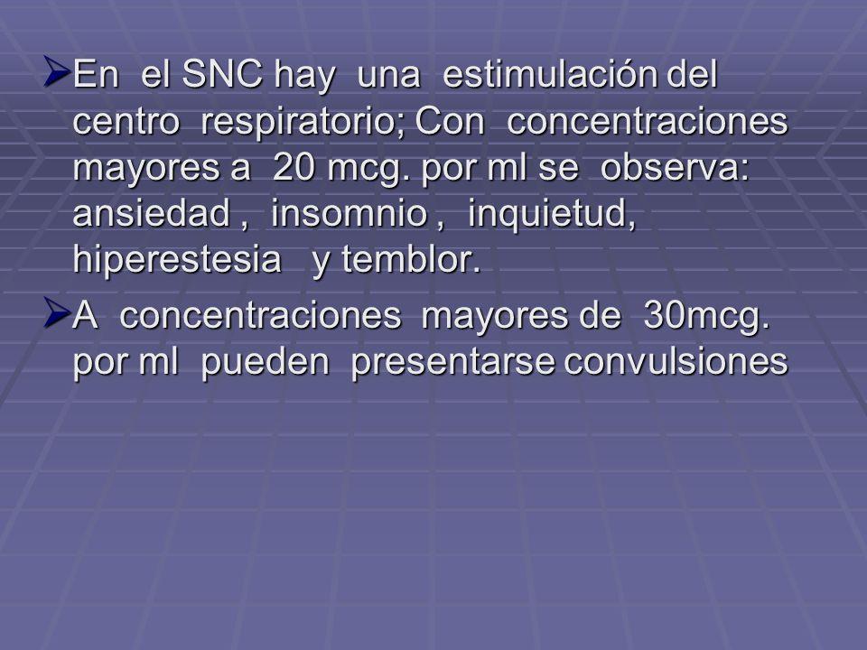 En el SNC hay una estimulación del centro respiratorio; Con concentraciones mayores a 20 mcg. por ml se observa: ansiedad, insomnio, inquietud, hipere