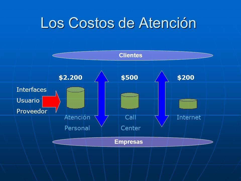 EL CALL CENTER Y LOS OBJETIVOS EMPRESARIALES El teléfono se ha convertido en un recurso invaluable El teléfono se ha convertido en un recurso invaluab