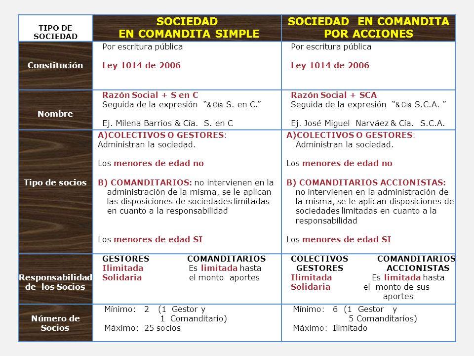 TIPO DE SOCIEDAD SOCIEDAD EN COMANDITA SIMPLE SOCIEDAD EN COMANDITA POR ACCIONES Constitución Por escritura pública Ley 1014 de 2006 Por escritura púb
