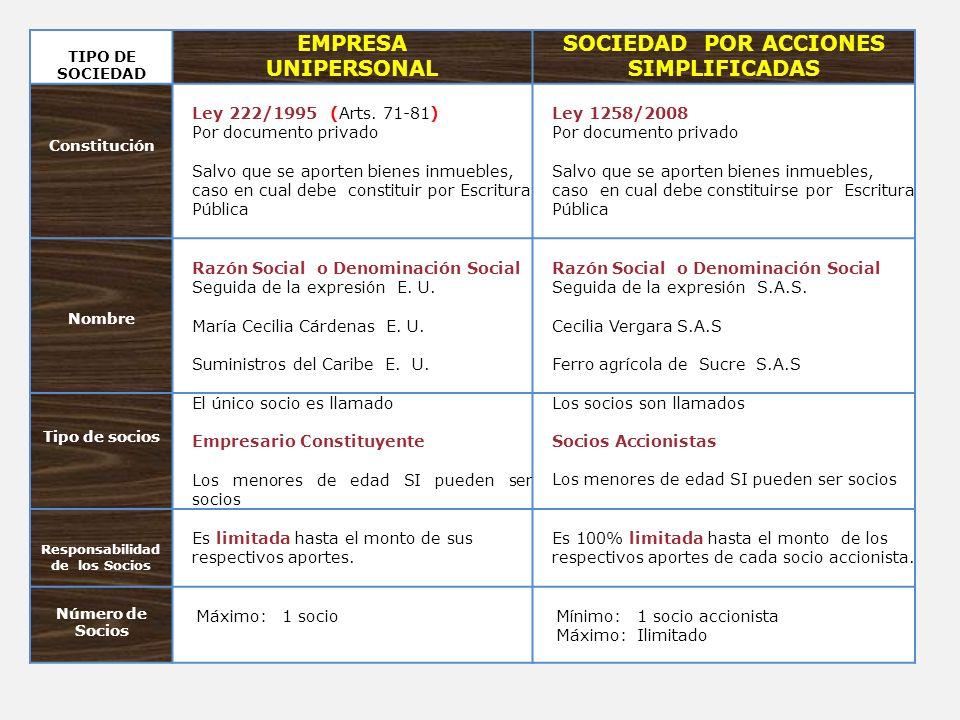 TIPO DE SOCIEDAD EMPRESA UNIPERSONAL SOCIEDAD POR ACCIONES SIMPLIFICADAS Constitución Ley 222/1995 (Arts. 71-81) Por documento privado Salvo que se ap