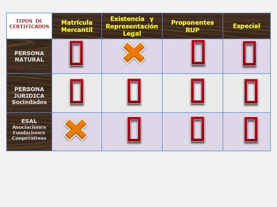 TIPOS DE CERTIFICADOS Matrícula Mercantil Existencia y Representación Legal Proponentes RUP Especial PERSONA NATURAL PERSONA JURIDICA Sociedades ESAL