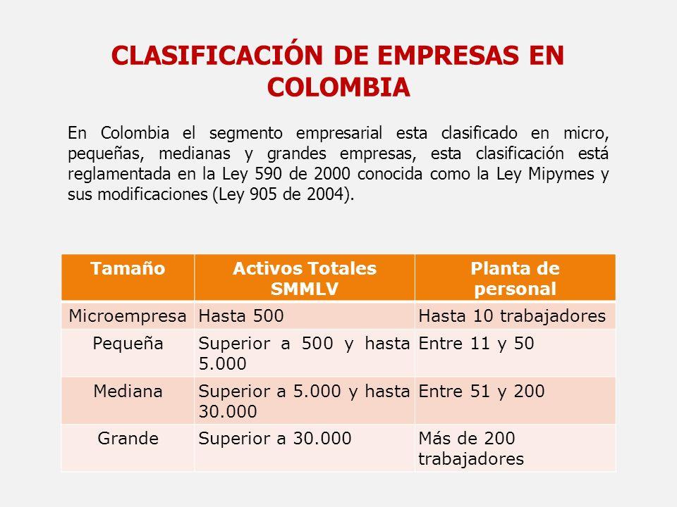 CLASIFICACIÓN DE EMPRESAS EN COLOMBIA En Colombia el segmento empresarial esta clasificado en micro, pequeñas, medianas y grandes empresas, esta clasi