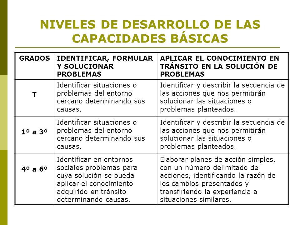 NIVELES DE DESARROLLO DE LAS CAPACIDADES BÁSICAS GRADOSIDENTIFICAR, FORMULAR Y SOLUCIONAR PROBLEMAS APLICAR EL CONOCIMIENTO EN TRÁNSITO EN LA SOLUCIÓN