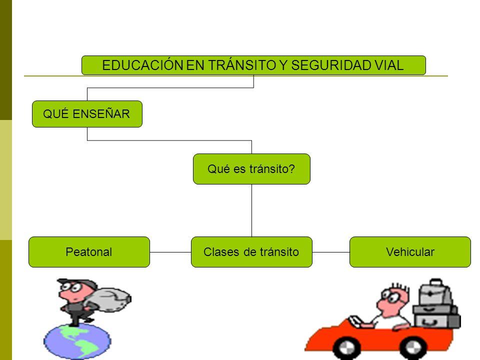 QUÉ ENSEÑAR Qué es tránsito? EDUCACIÓN EN TRÁNSITO Y SEGURIDAD VIAL Clases de tránsitoVehicularPeatonal