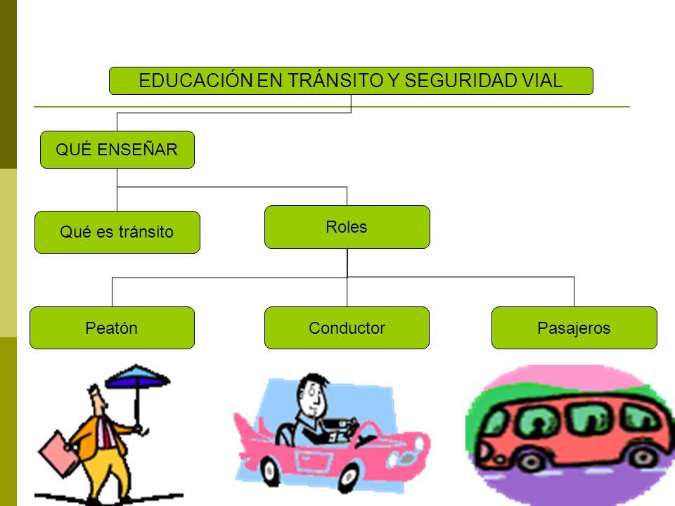 Roles QUÉ ENSEÑAR EDUCACIÓN EN TRÁNSITO Y SEGURIDAD VIAL Qué es tránsitoComportamiento Consecuencias Sanciones Normas