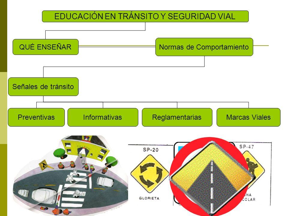 Señales de tránsito Semáforos QUÉ ENSEÑAR EDUCACIÓN EN TRÁNSITO Y SEGURIDAD VIAL Normas de Comportamiento PreventivasInformativasReglamentariasMarcas VialesPeatonalVehicular