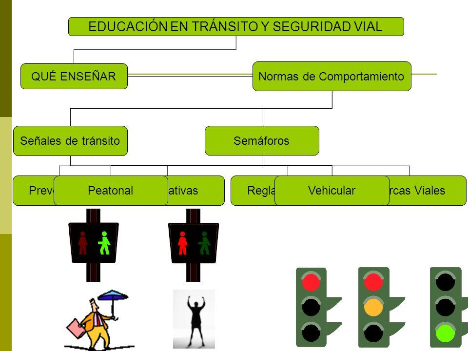 Señales de tránsito Semáforos QUÉ ENSEÑAR EDUCACIÓN EN TRÁNSITO Y SEGURIDAD VIAL Normas de Comportamiento PreventivasInformativasReglamentariasMarcas