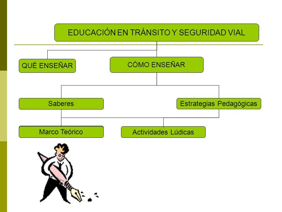 QUÉ ENSEÑAR EDUCACIÓN EN TRÁNSITO Y SEGURIDAD VIAL CÓMO ENSEÑAR Saberes Estrategias Pedagógicas Actividades Lúdicas CancionesCuentosSociodramasVideosElaboración de Material