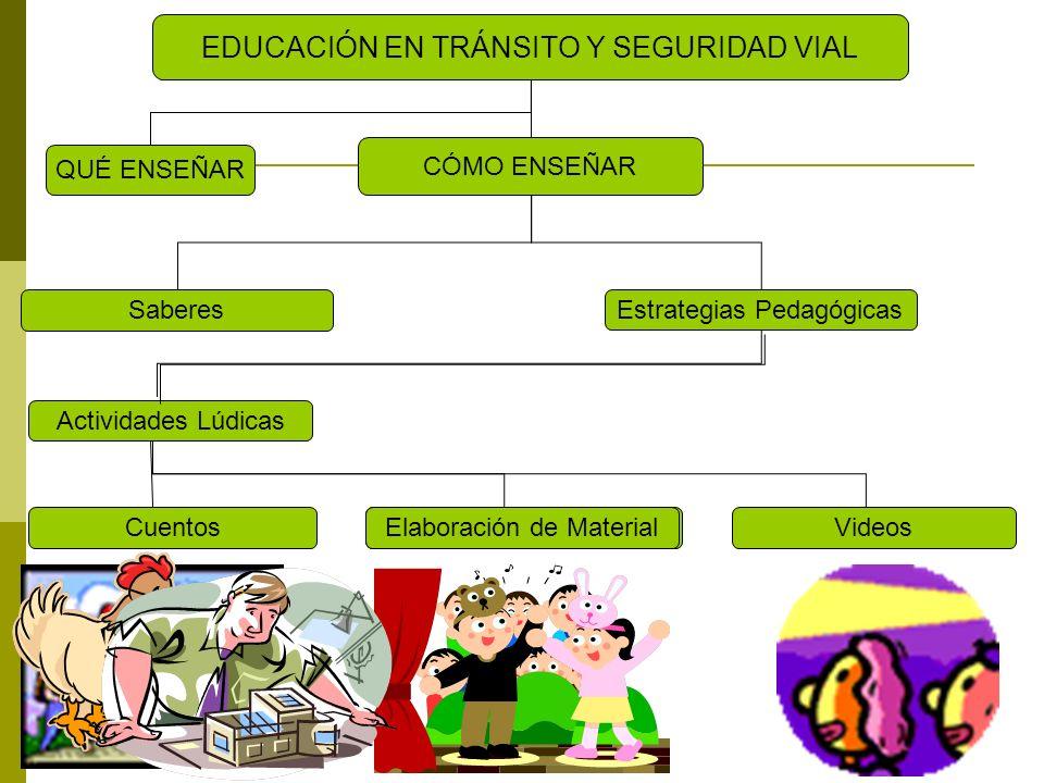 QUÉ ENSEÑAR EDUCACIÓN EN TRÁNSITO Y SEGURIDAD VIAL CÓMO ENSEÑAR Saberes Estrategias Pedagógicas Actividades Lúdicas CancionesCuentosSociodramasVideosE