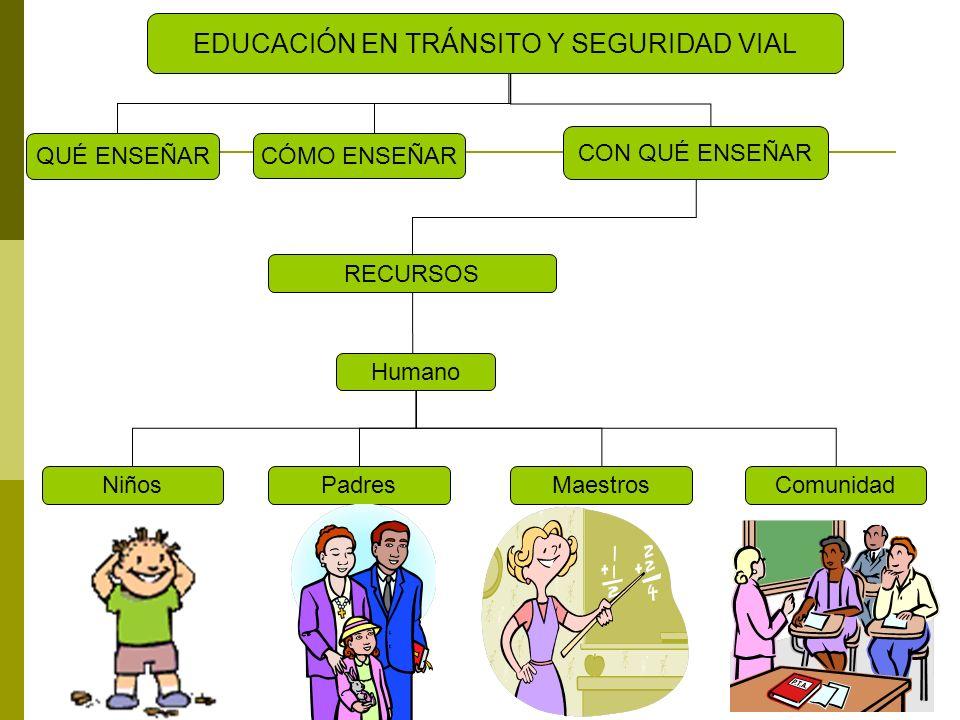 QUÉ ENSEÑAR EDUCACIÓN EN TRÁNSITO Y SEGURIDAD VIAL CON QUÉ ENSEÑAR CÓMO ENSEÑAR RECURSOS Humano NiñosPadresMaestrosComunidad