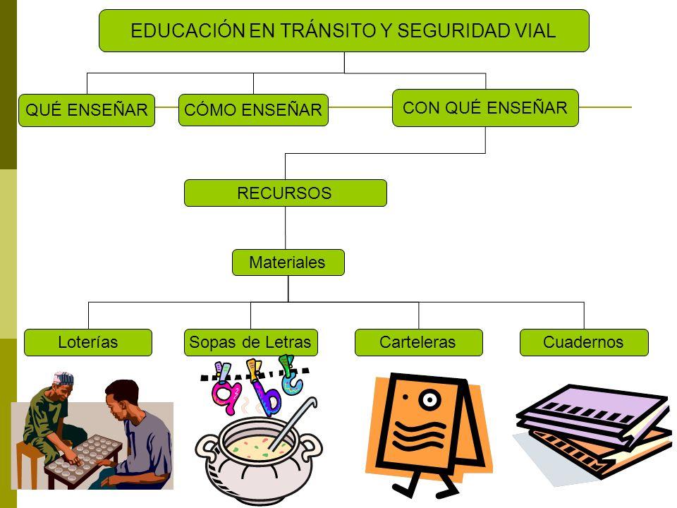 QUÉ ENSEÑAR EDUCACIÓN EN TRÁNSITO Y SEGURIDAD VIAL CON QUÉ ENSEÑAR CÓMO ENSEÑAR RECURSOS Materiales FichasSeñalesKit de Transito
