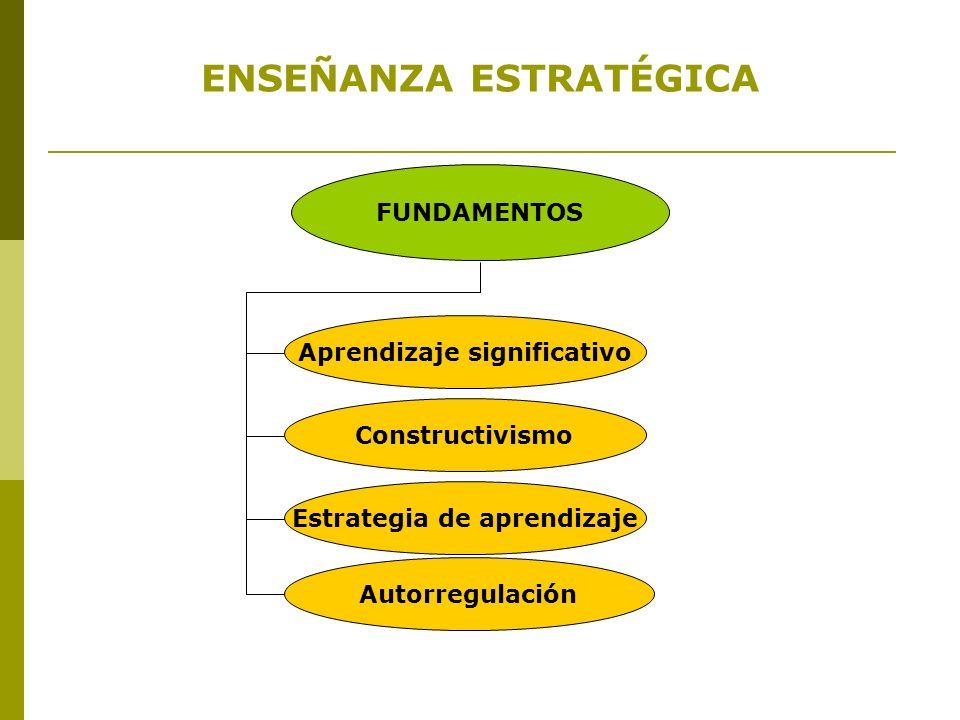 ENSEÑANZA ESTRATÉGICA FUNDAMENTOS Aprendizaje significativo Constructivismo Estrategia de aprendizaje Autorregulación
