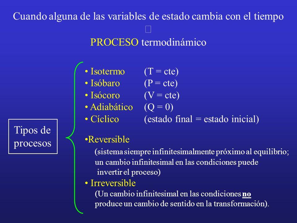 Cuando alguna de las variables de estado cambia con el tiempo PROCESO termodinámico Tipos de procesos Isotermo (T = cte) Isóbaro (P = cte) Isócoro (V