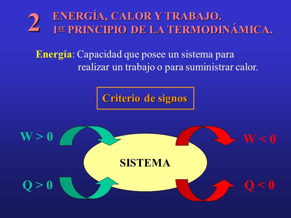 ENERGÍA, CALOR Y TRABAJO. 1 er PRINCIPIO DE LA TERMODINÁMICA. 2 Energía: Capacidad que posee un sistema para realizar un trabajo o para suministrar ca