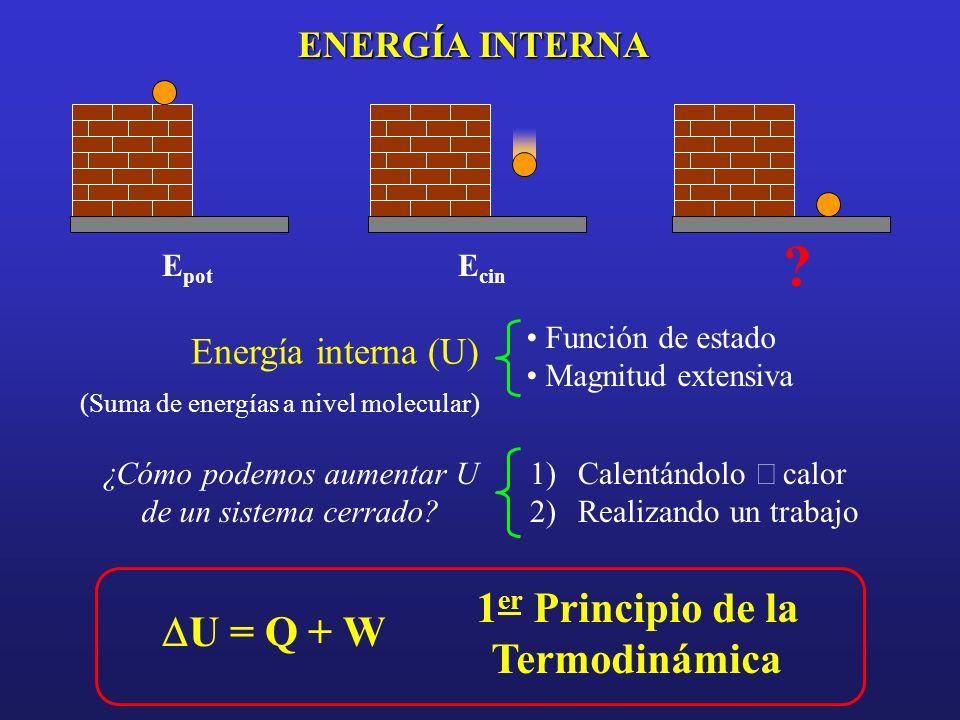 ENERGÍA INTERNA Energía interna (U) (Suma de energías a nivel molecular) Función de estado Magnitud extensiva U = Q + W 1 er Principio de la Termodiná