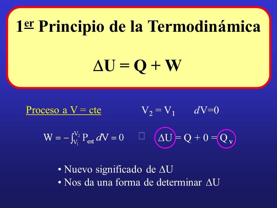 U = Q + W 1 er Principio de la Termodinámica Proceso a V = cte V 2 = V 1 dV=0 v U = Q + 0 = Q Nuevo significado de U Nos da una forma de determinar U
