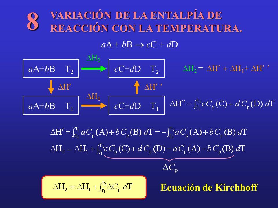 VARIACIÓN DE LA ENTALPÍA DE REACCIÓN CON LA TEMPERATURA. 8 aA + bB cC + dD aA+bB T 2 cC+dD T 1 cC+dD T 2 aA+bB T 1 HH H 2 H 1 H 2 = H H 1 + H C p Ecua
