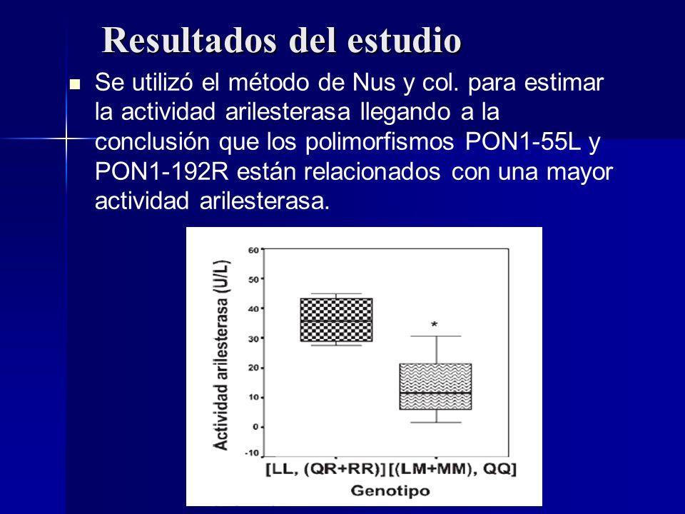Resultados del estudio Se utilizó el método de Nus y col. para estimar la actividad arilesterasa llegando a la conclusión que los polimorfismos PON1-5