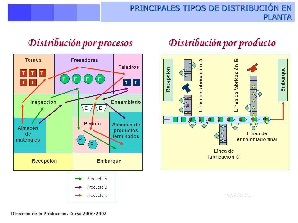 Dirección de la Producción. Curso 2006-2007 PRINCIPALES TIPOS DE DISTRIBUCIÓN EN PLANTA Fresadoras Taladros Tornos InspecciónEnsamblado Almacén de mat