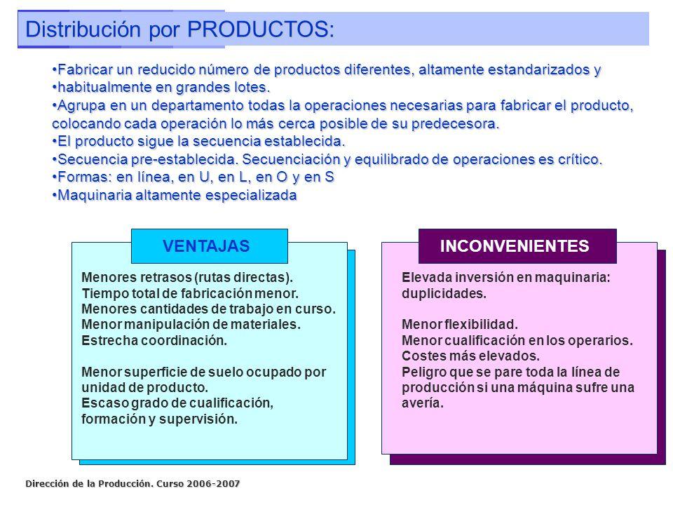 Dirección de la Producción. Curso 2006-2007 Distribución por PRODUCTOS: Fabricar un reducido número de productos diferentes, altamente estandarizados