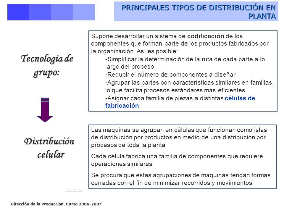 Dirección de la Producción. Curso 2006-2007 PRINCIPALES TIPOS DE DISTRIBUCIÓN EN PLANTA Tecnología de grupo: Distribución celular celular Distribución