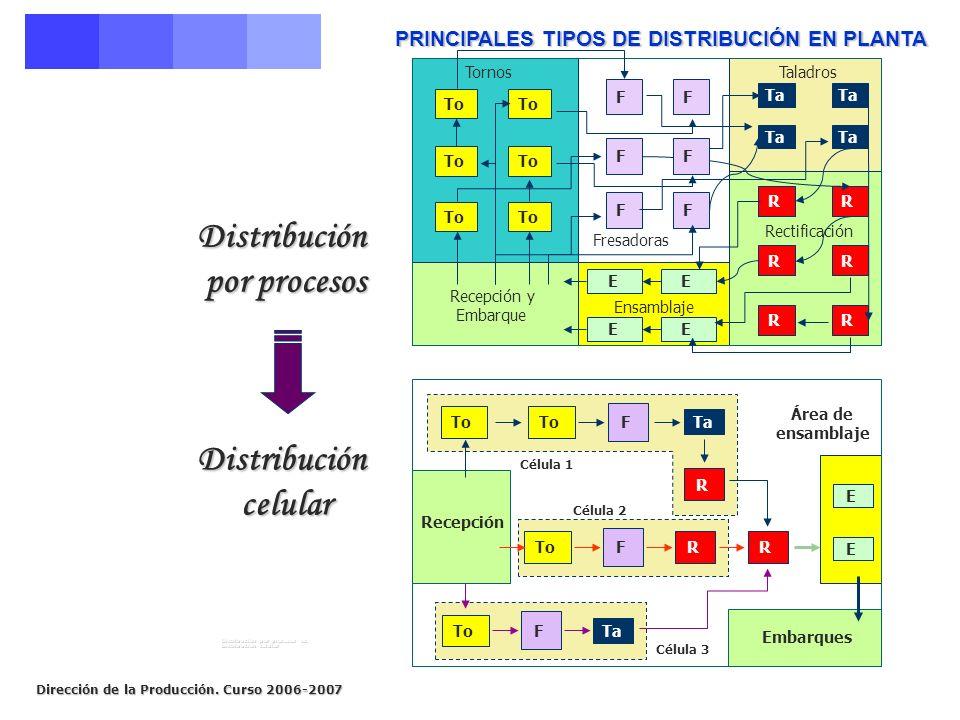 Dirección de la Producción. Curso 2006-2007 PRINCIPALES TIPOS DE DISTRIBUCIÓN EN PLANTA Distribución por procesos por procesos Distribución celular ce