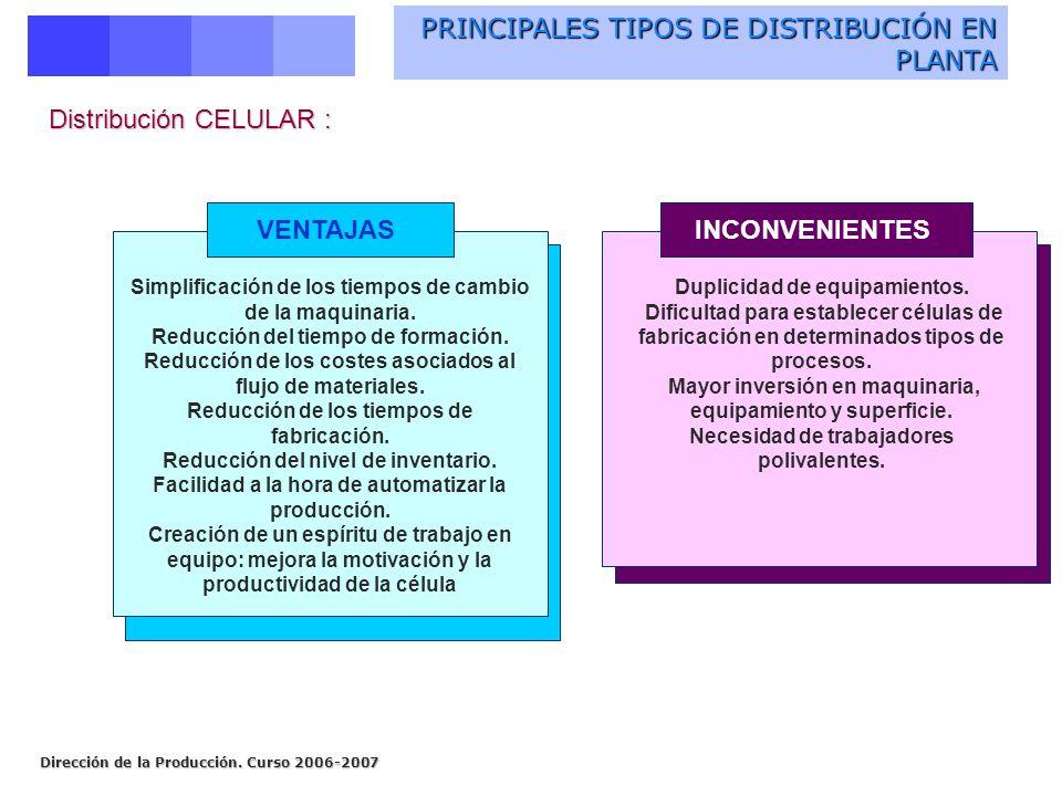 Dirección de la Producción. Curso 2006-2007 PRINCIPALES TIPOS DE DISTRIBUCIÓN EN PLANTA Distribución CELULAR : Simplificación de los tiempos de cambio