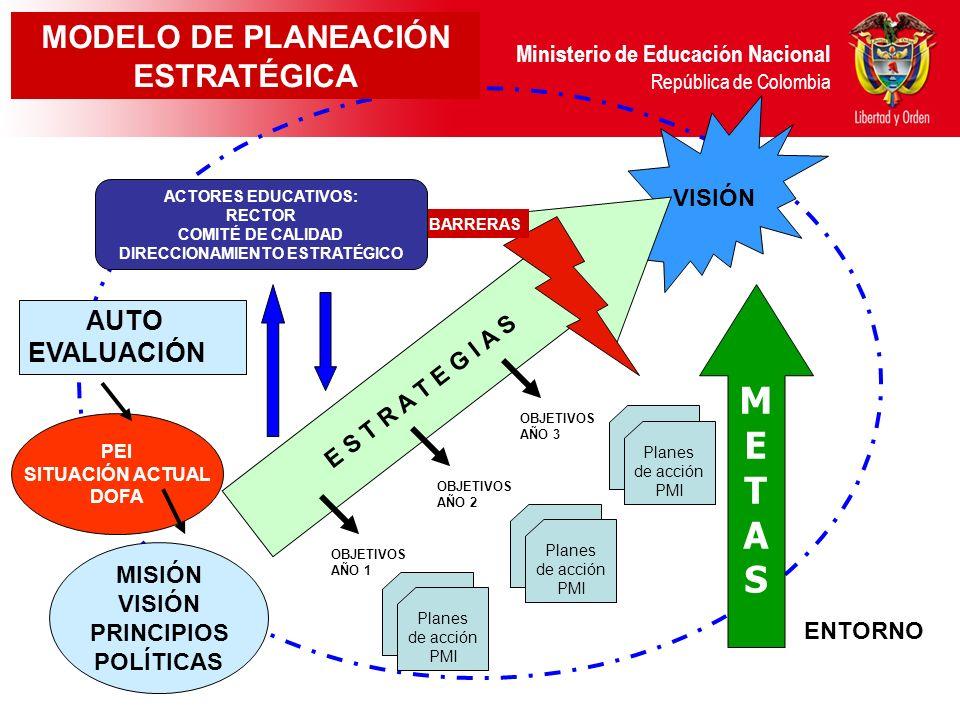 Ministerio de Educación Nacional República de Colombia VISIÓN MISIÓN VISIÓN PRINCIPIOS POLÍTICAS AUTO EVALUACIÓN PEI SITUACIÓN ACTUAL DOFA E S T R A T