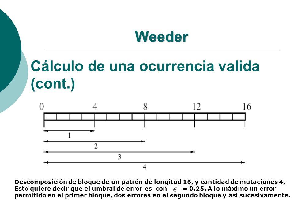 Weeder Cálculo de una ocurrencia valida (cont.) Descomposición de bloque de un patrón de longitud 16, y cantidad de mutaciones 4, Esto quiere decir qu