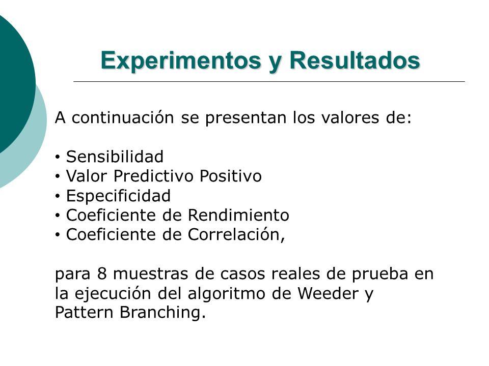 Experimentos y Resultados A continuación se presentan los valores de: Sensibilidad Valor Predictivo Positivo Especificidad Coeficiente de Rendimiento