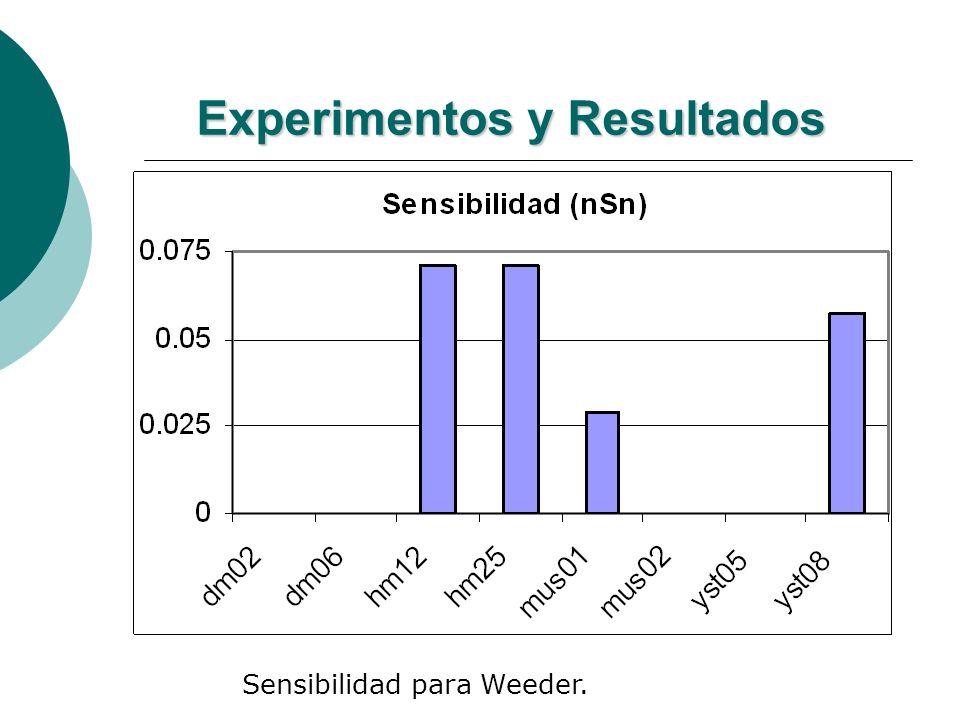 Experimentos y Resultados Sensibilidad para Weeder.