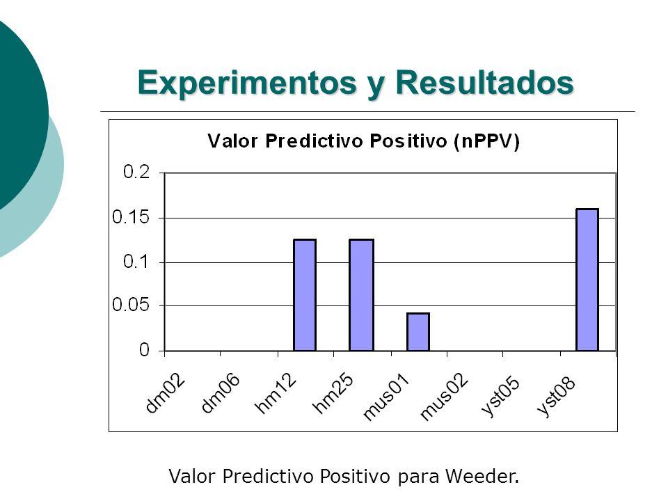 Experimentos y Resultados Valor Predictivo Positivo para Weeder.