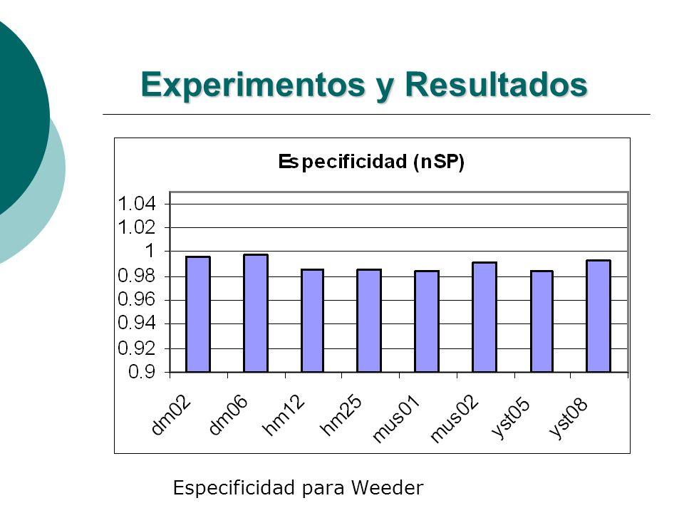Experimentos y Resultados Especificidad para Weeder