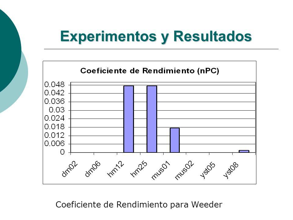 Experimentos y Resultados Coeficiente de Rendimiento para Weeder