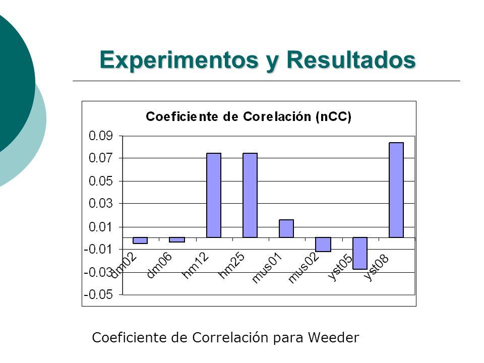 Experimentos y Resultados Coeficiente de Correlación para Weeder