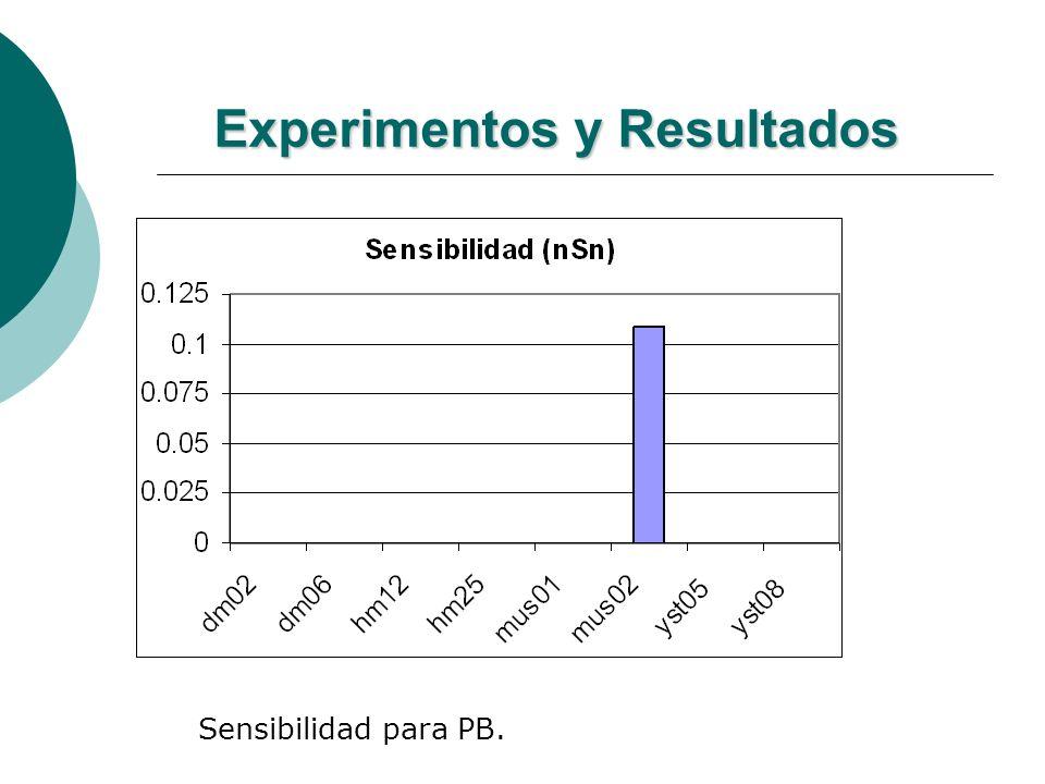 Experimentos y Resultados Sensibilidad para PB.