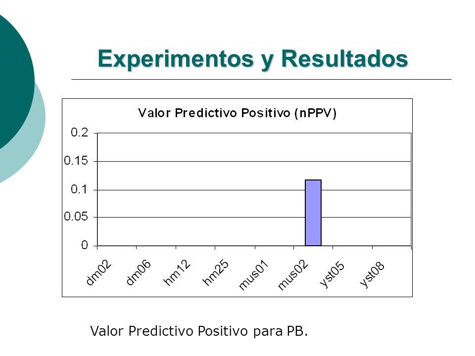 Experimentos y Resultados Valor Predictivo Positivo para PB.