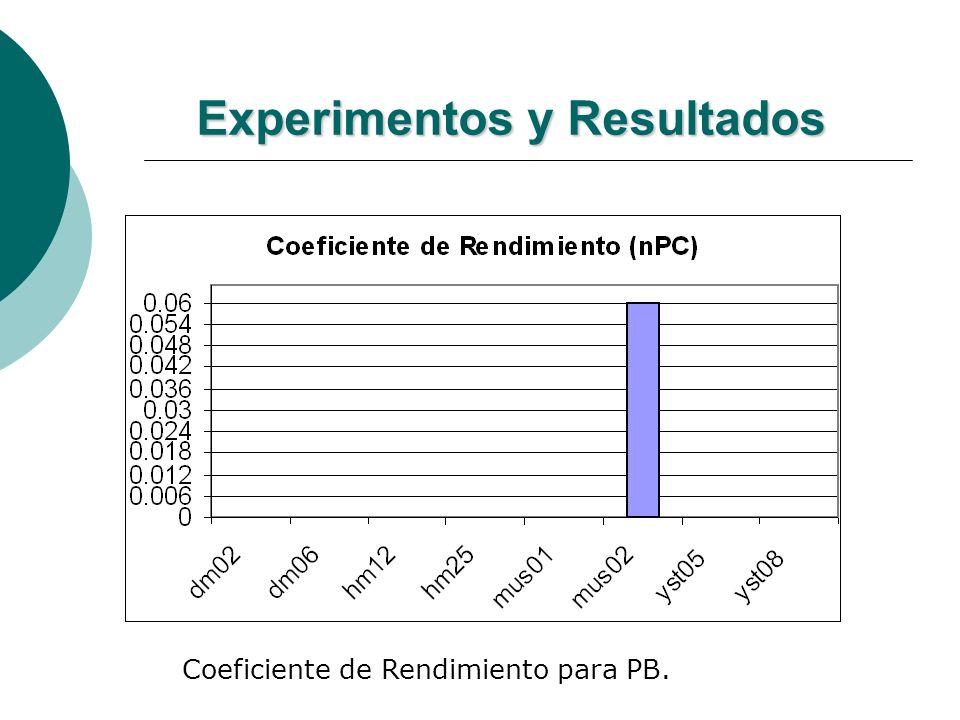 Experimentos y Resultados Coeficiente de Rendimiento para PB.