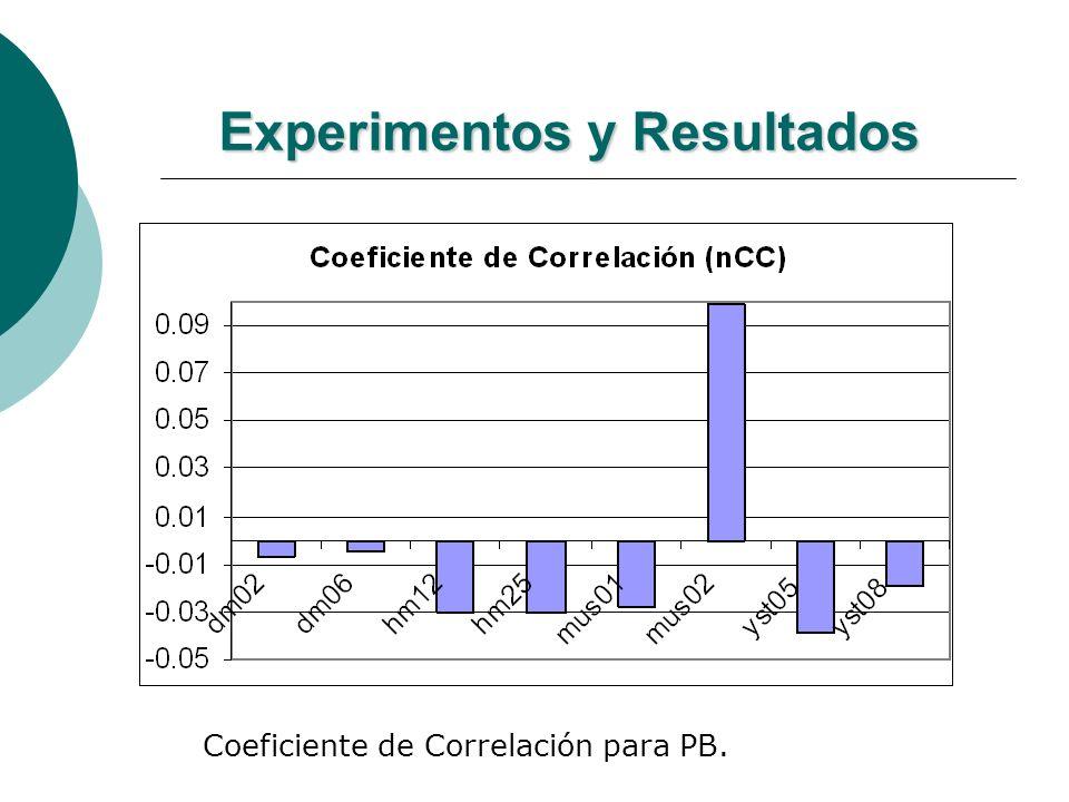 Experimentos y Resultados Coeficiente de Correlación para PB.