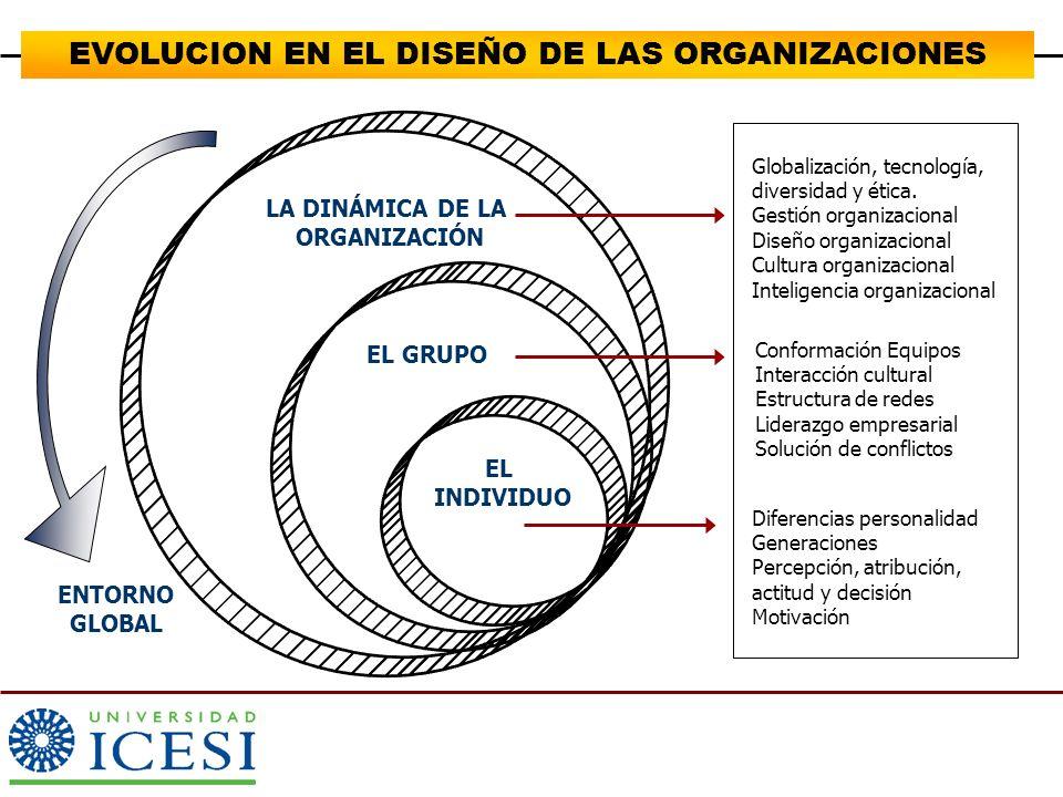 Empleados Inversionistas Proveedores SHAREHOLDERS STEAKHOLDERS Clientes Inversiones realizadas Incentivos esperados EVOLUCION EN EL DISEÑO DE LAS ORGANIZACIONES