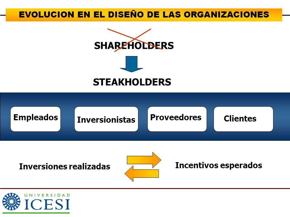 Altos estándares de calidad y gestión de mejora continua OBJETIVOS ORGANIZACIONALES Organización plana y flexible Eficiencia Operativa Orientacion hacia la adaptación local Lider en Investigación y desarrollo 2.