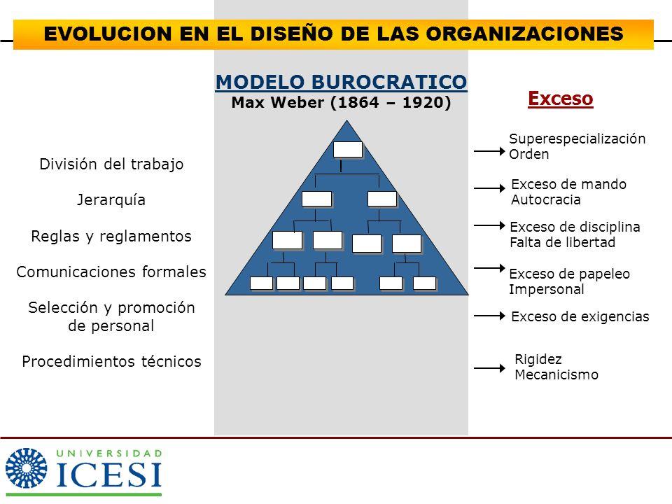 ESTRUCTURA SIMPLE Director MercadeoFinanzasRRHHProducc.