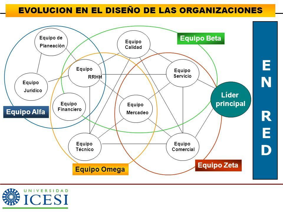 EVOLUCION EN EL DISEÑO DE LAS ORGANIZACIONES FUNCIONAL Centrado en la Función POR RED Centrado en Procesos Hacer lo que le ordenanVs.Empoderamiento y facultación Hacer mi trabajo con supervisiónVs.Contribuir a que se hagan las cosas Evaluar a los individuosVs.Evaluar el proceso Cambiar a la personaVs.Cambiar el proceso Lealtades personalizadasVsSe trabaja para el cliente TRANSFORMACION INNOVACION ORGANICA RESTRUCTURACION REFORMAS EN GRADO DIFERENCIA DE ENFOQUE
