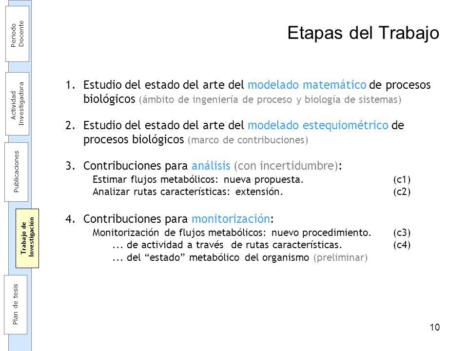 10 Etapas del Trabajo 1.Estudio del estado del arte del modelado matemático de procesos biológicos (ámbito de ingeniería de proceso y biología de sist