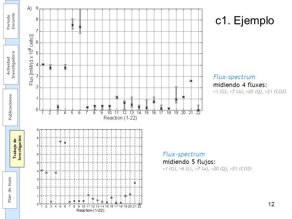 12 Flux-spectrum midiendo 5 flujos: v1 (G), v6 (L), v7 (A), v20 (Q), v21 (CO2) c1. Ejemplo Flux-spectrum midiendo 4 fluxes: v1 (G), v7 (A), v20 (Q), v